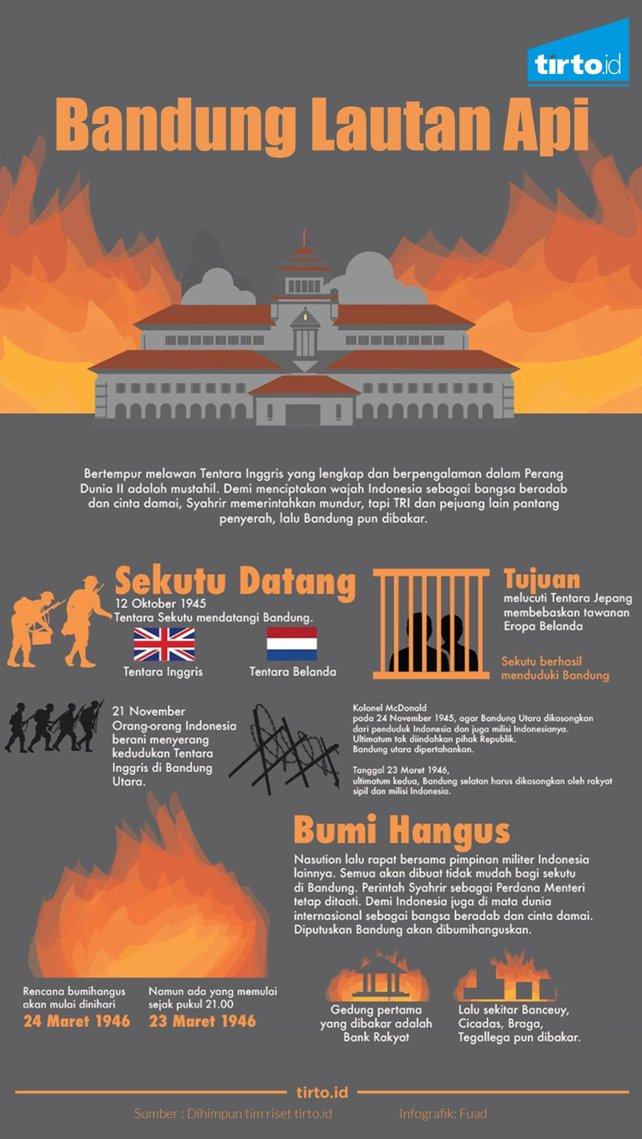 Infografis Bandung Lautan Api